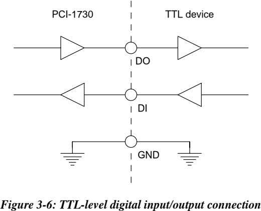 PCI-1730 TTL device DO DI GND Figure 3-6: TTL-level digital input/output connection