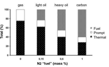 "gas light oil heavy oil carbon Fuel Prompt Thermal N2 ""fuel"" (mass %) Total (%)"