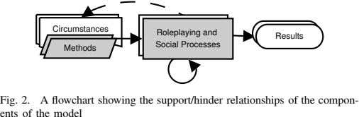 Circumstances Roleplaying and Results Social Processes Methods Fig. 2. A flowchart showing the support/hinder