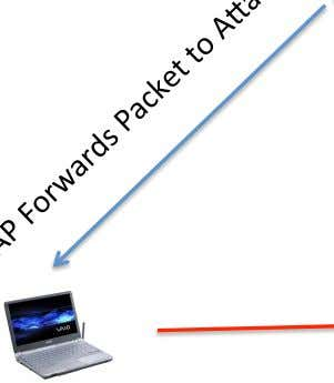 ARP Spoofing ANack Access Point 1. Gateway ARP Update Malicious Insider User Laptop ©SecurityTube.net Wired LAN