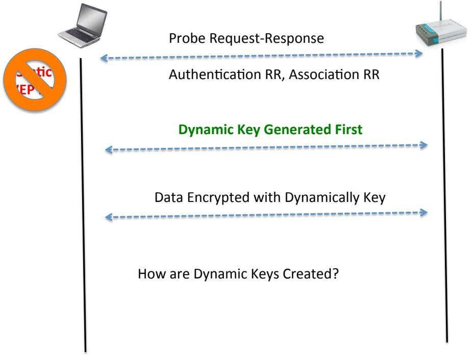 Probe Request-Response StaCc AuthenHcaHon RR, AssociaHon RR WEP Key Dynamic Key Generated First Data Encrypted
