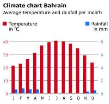 of these trends. However, the most viable solution for Figure 8 a chart that shows Bahrain