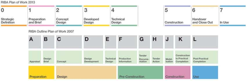 can be customised by the user via a new online tool. Fig 1. RIBA Plan of