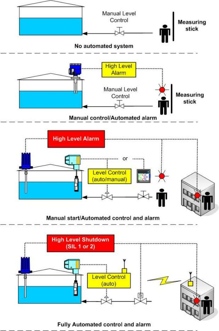 August 17, 2010 Page 9 of 10 Figure 1. Examples of automation commonl y found in
