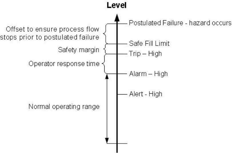 August 17, 2010 Page 10 of 10 Figure 2. Range of Level Showing Transition from Normal