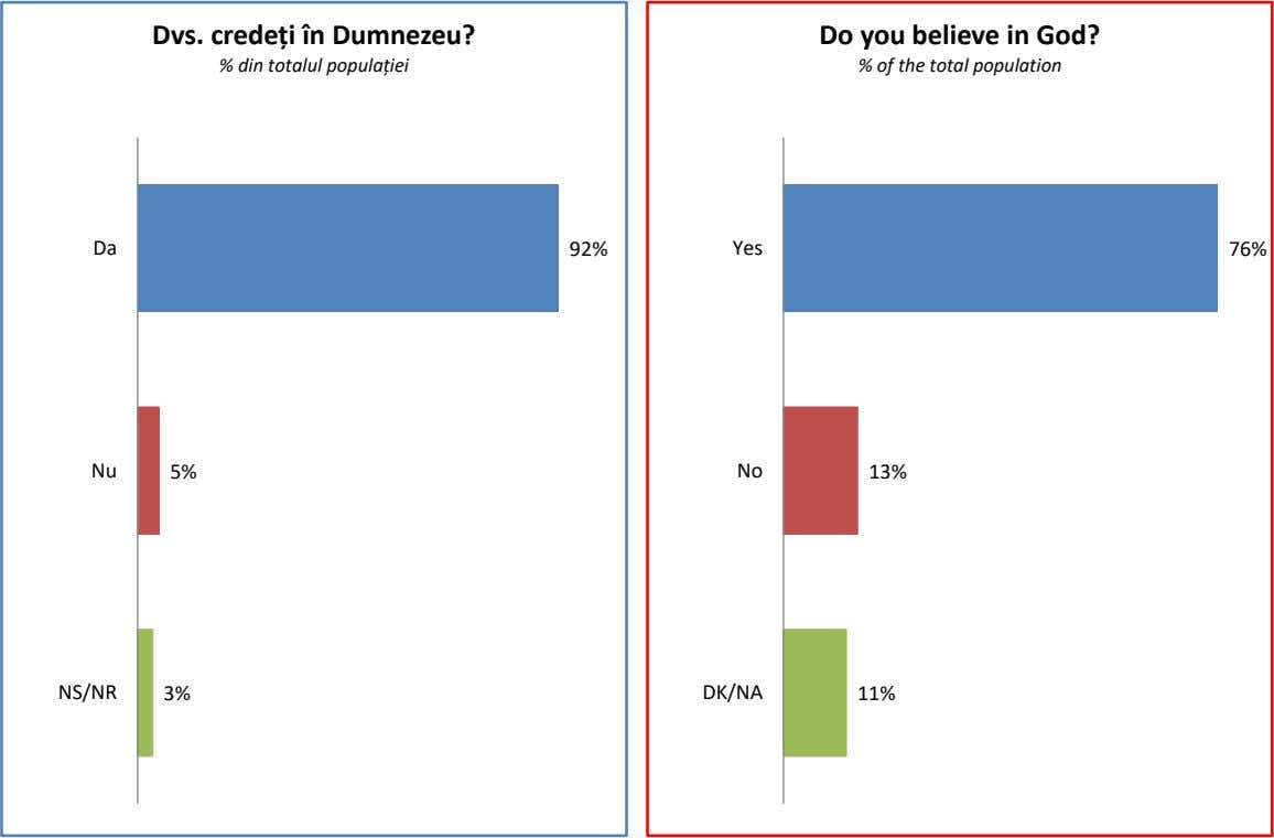 Dvs. credeți în Dumnezeu? Do you believe in God? % din totalul populației % of