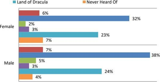 Land of Dracula Never Heard Of 6% 32% 2% Female 3% 23% 7% 7% 38%