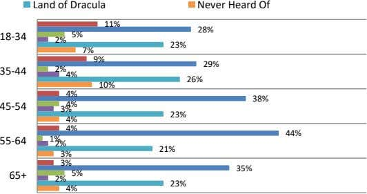 Land of Dracula Never Heard Of 11% 28% 18-34 5% 2% 23% 7% 9% 29%
