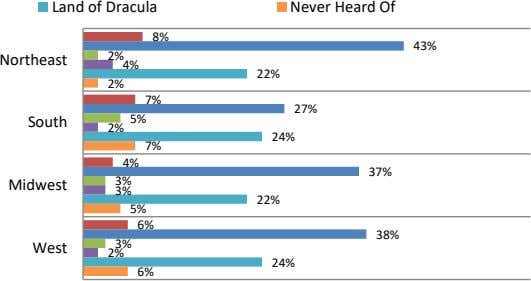 Land of Dracula Never Heard Of 8% 43% 2% Northeast 4% 22% 2% 7% 27%