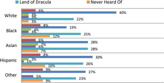 Land of Dracula Never Heard Of 6% 40% White 3% 3% 22% 3% 8% 19%