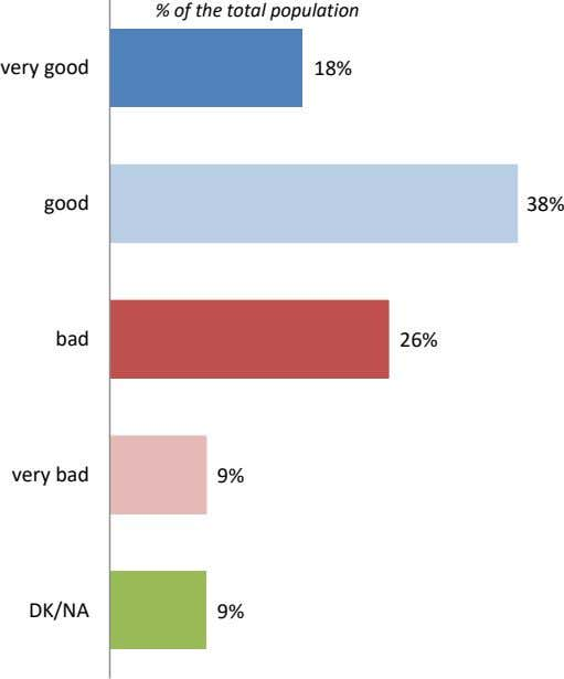 % of the total population very good 18% good 38% bad 26% very bad 9%