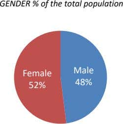 GENDER % of the total population Male Female 48% 52%