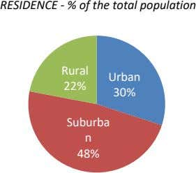 RESIDENCE - % of the total population Rural Urban 22% 30% Suburba n 48%