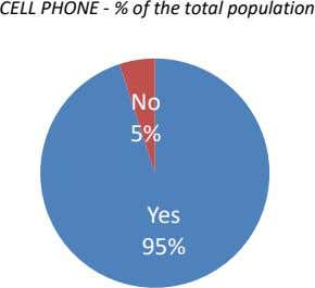 CELL PHONE - % of the total population No 5% Yes 95%