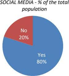SOCIAL MEDIA - % of the total population No 20% Yes 80%