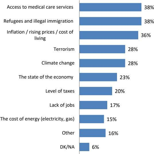 Access to medical care services 38% Refugees and illegal immigration 38% Inflation / rising prices