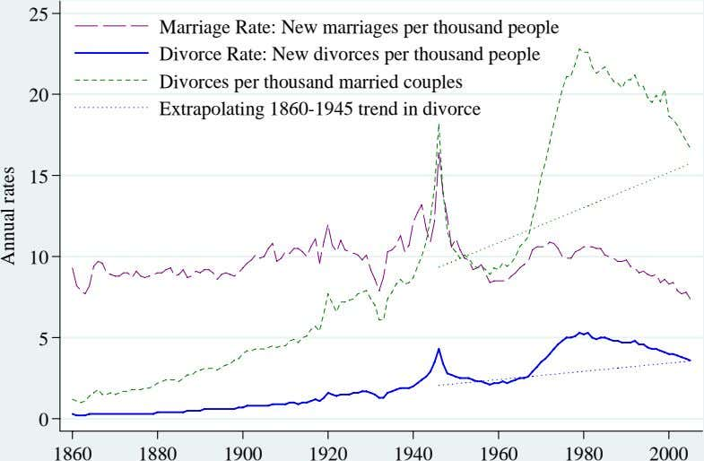 25 Marriage Rate: New marriages per thousand people Divorce Rate: New divorces per thousand people