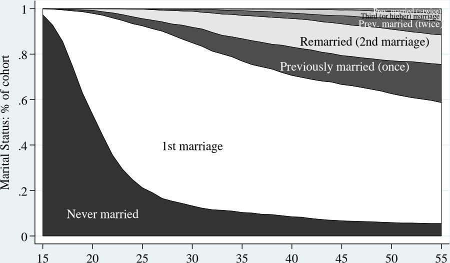 1 Third Prev. (or higher) married marriage (>twice) Prev. married (twice) Remarried (2nd marriage) .8