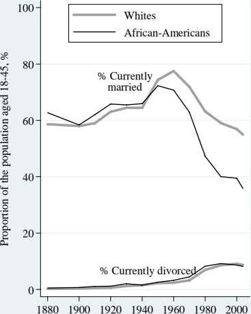 100 Whites African-Americans 80 % Currently married 60 40 20 % Currently divorced 0 1880