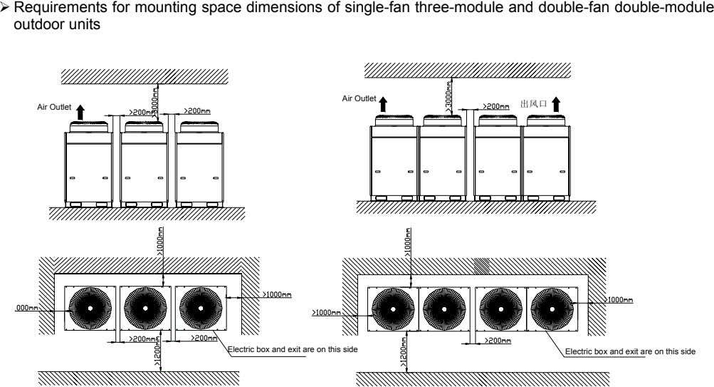 Requirements for mounting space dimensions of single-fan three-module and double-fan double-module outdoor units Air