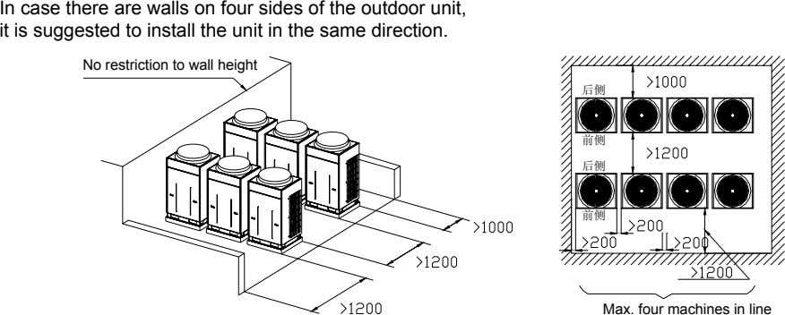 In case there are walls on four sides of the outdoor unit, it is suggested