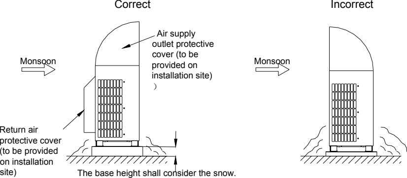 Correct Incorrect Monsoon Air supply outlet protective cover (to be provided on installation site) Monsoon