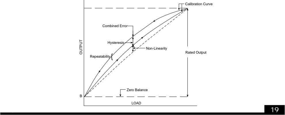 Calibration Curve Combined Error Hysteresis X Non-Linearity Rated Output Repeatability { Zero Balance B LOAD