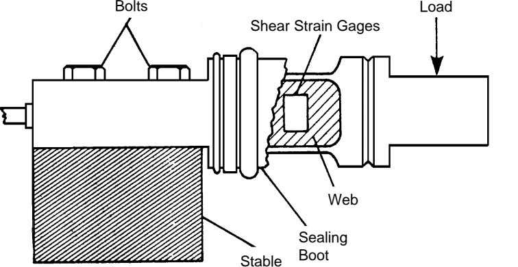 Bolts Load Shear Strain Gages Web Sealing Boot Stable