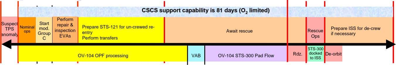 CSCS support capability is 81 days (O 2 limited) Perform Suspect Start repair & Nominal