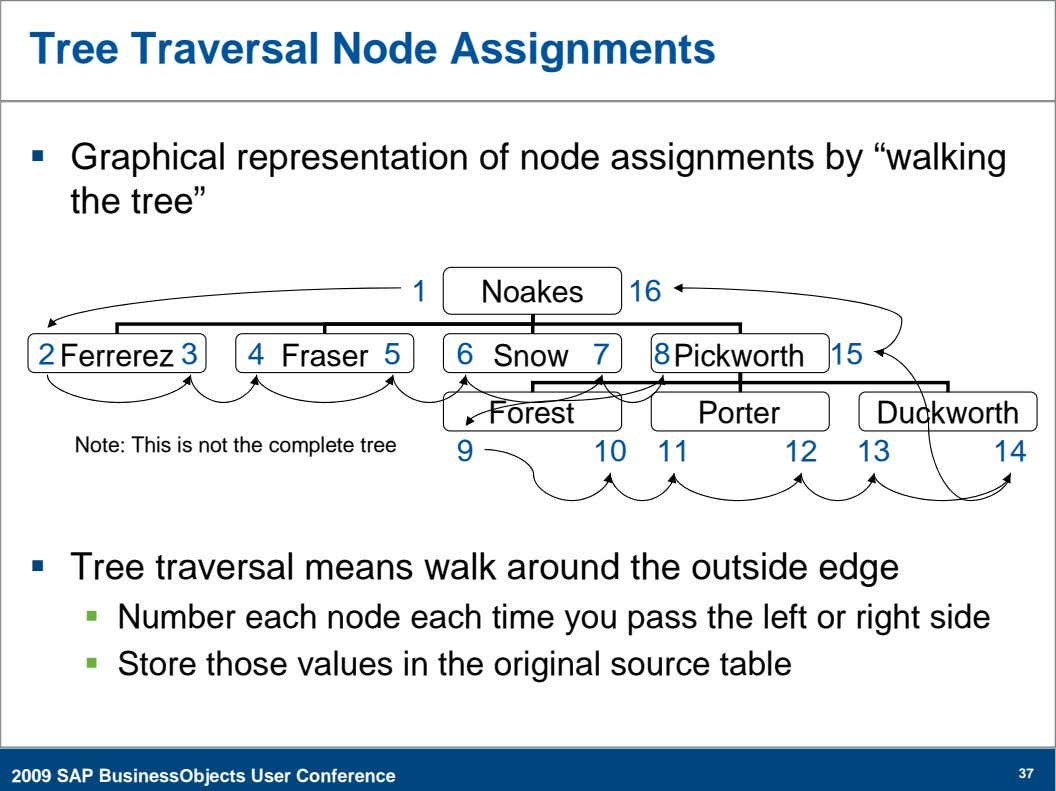 "Tree Traversal Node Assignments  Graphical representation of node assignments by ""walking the tree"" 1"