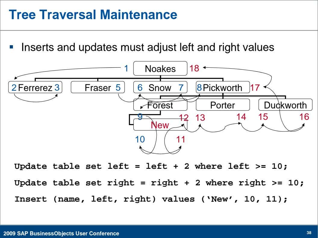 Tree Traversal Maintenance  Inserts and updates must adjust left and right values 1 Noakes