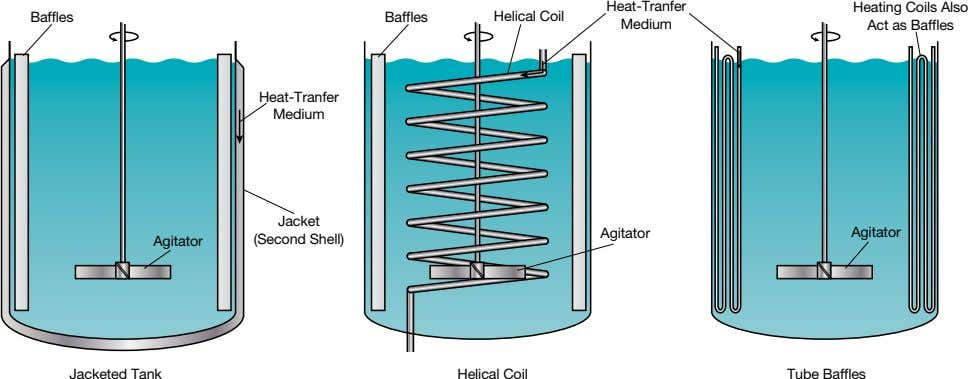 Heat-Tranfer Baffles Baffles Helical Coil Medium Heating Coils Also Act as Baffles Heat-Tranfer Medium Jacket