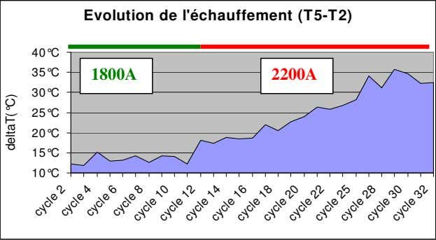 Evolution de l'échauffement (T5-T2) 40°C 35°C 1800A 2200A 30°C 25°C 20°C 15°C 10°C cycle 2