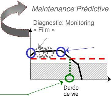Maintenance Prédictive Diagnostic: Monitoring « Film » Durée de vie