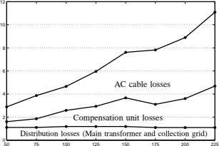 12 10 8 6 AC cable losses 4 2 Compensation unit losses Distribution losses (Main