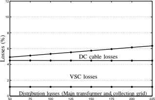 12 10 8 6 DC cable losses 4 VSC losses 2 Distribution losses (Main transformer
