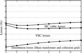 9 8 7 6 5 DC cable losses 4 3 VSC losses 2 1 Distribution