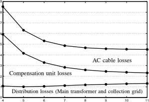 9 8 7 6 5 4 AC cable losses 3 Compensation unit losses 2 1