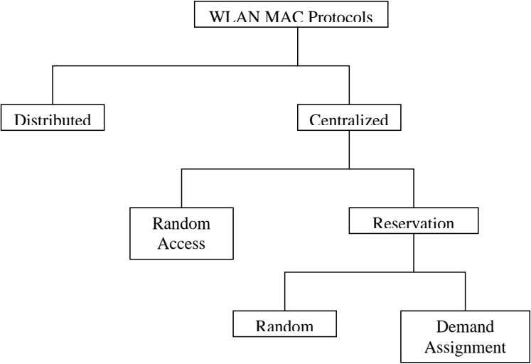 WLAN MAC Protocols Distributed Centralized Random Reservation Access Random Demand Assignment