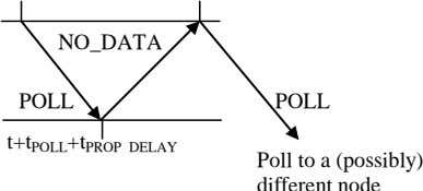 NO_DATA POLL POLL t+t POLL +t PROP DELAY Poll to a (possibly) different node
