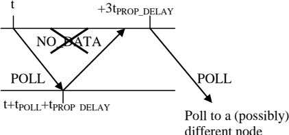 t +3t PROP_DELAY NO_DATA POLL POLL t+t POLL +t PROP DELAY Poll to a (possibly)