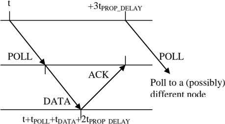 t +3t PROP_DELAY POLL POLL ACK Poll to a (possibly) different node DATA t+t POLL