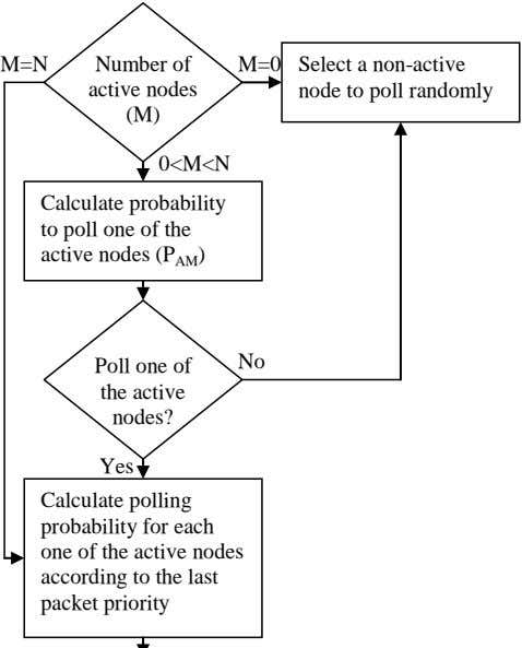 M=N Number of M=0 active nodes Select a non-active node to poll randomly (M) 0<M<N