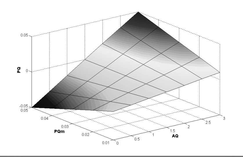 Fig. 6. The variation of the probability polling an active node (PQ), depending on the