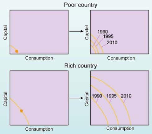 Capital Goods and Growth in Poor and Rich Countries • Rich countries devote more resources to