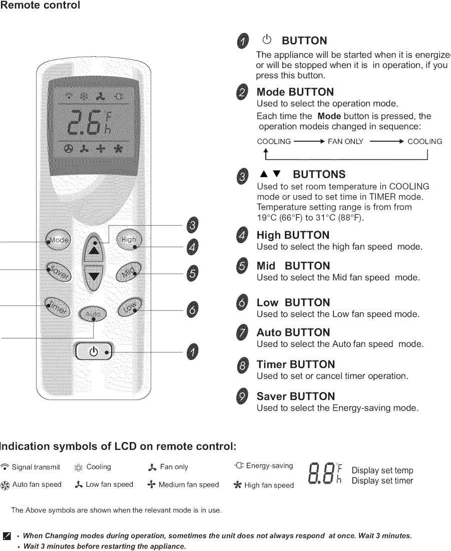 Remote control 0 (_ BUTTON The appliance will be started when it is energized or