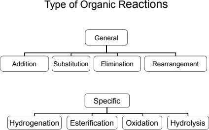 Type of Organic Reactions General Addition Substitution Elimination Rearrangement Specific Hydrogenation