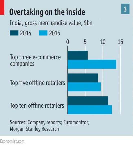 • Online retailing • 67 % pop rural • More than 65%, less than 35 year