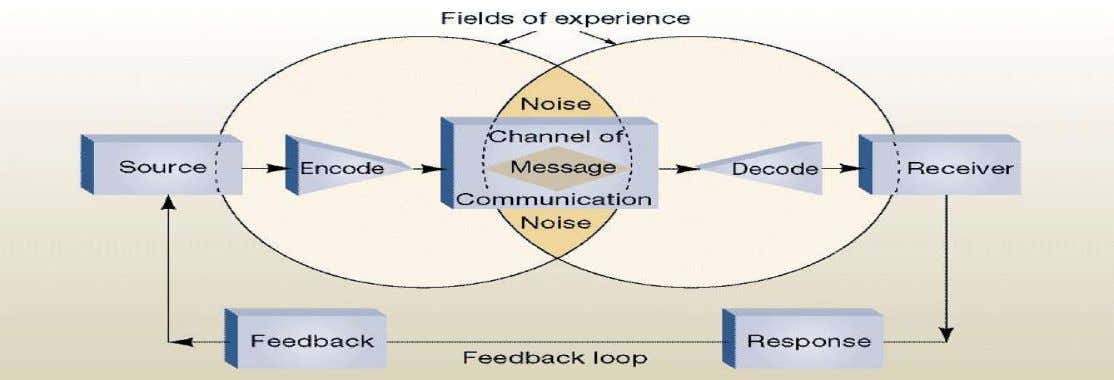 Communication Process Model  Wilbur Schramm (1954)  Selective attention/distortion/retention 2/28/2018 MMPIS 70
