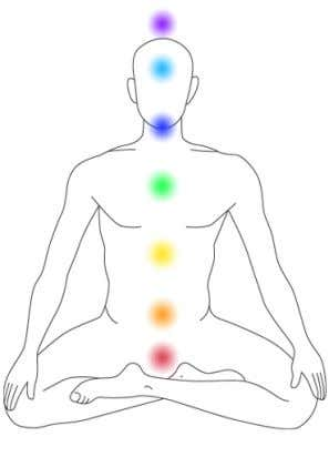 health of the body in balance. The Seven basic chakras: Sahasrara crown chakra -Sahasara meaning thousand